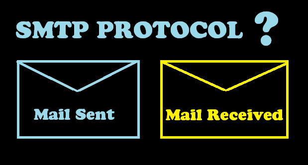 Process of SMTP Mail transfer