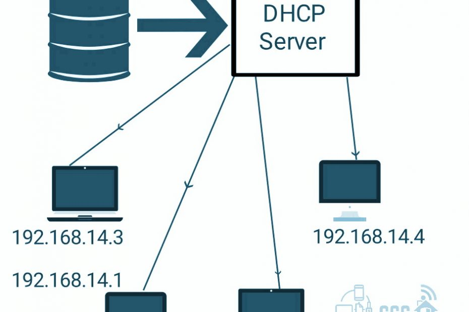 DHCP Protocol with diagram explained